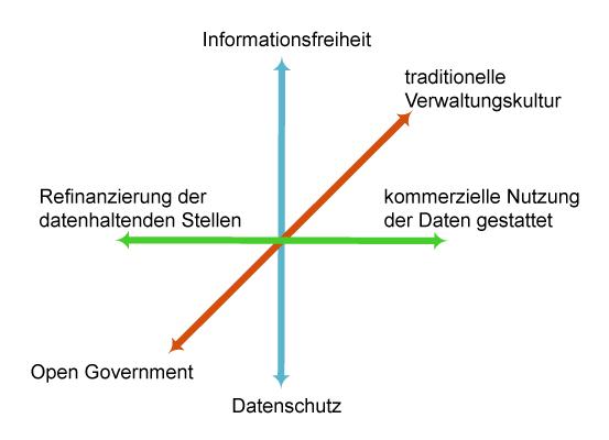 Abb. 2 - Spannungsfelder Open Data