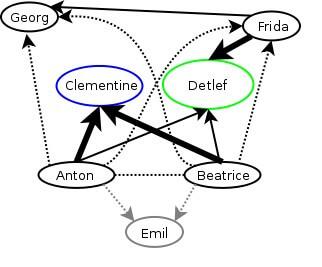"""Abb. 2: Präzisierte Struktur der """"mg"""""""